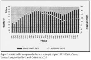 Ottawa ridership graph