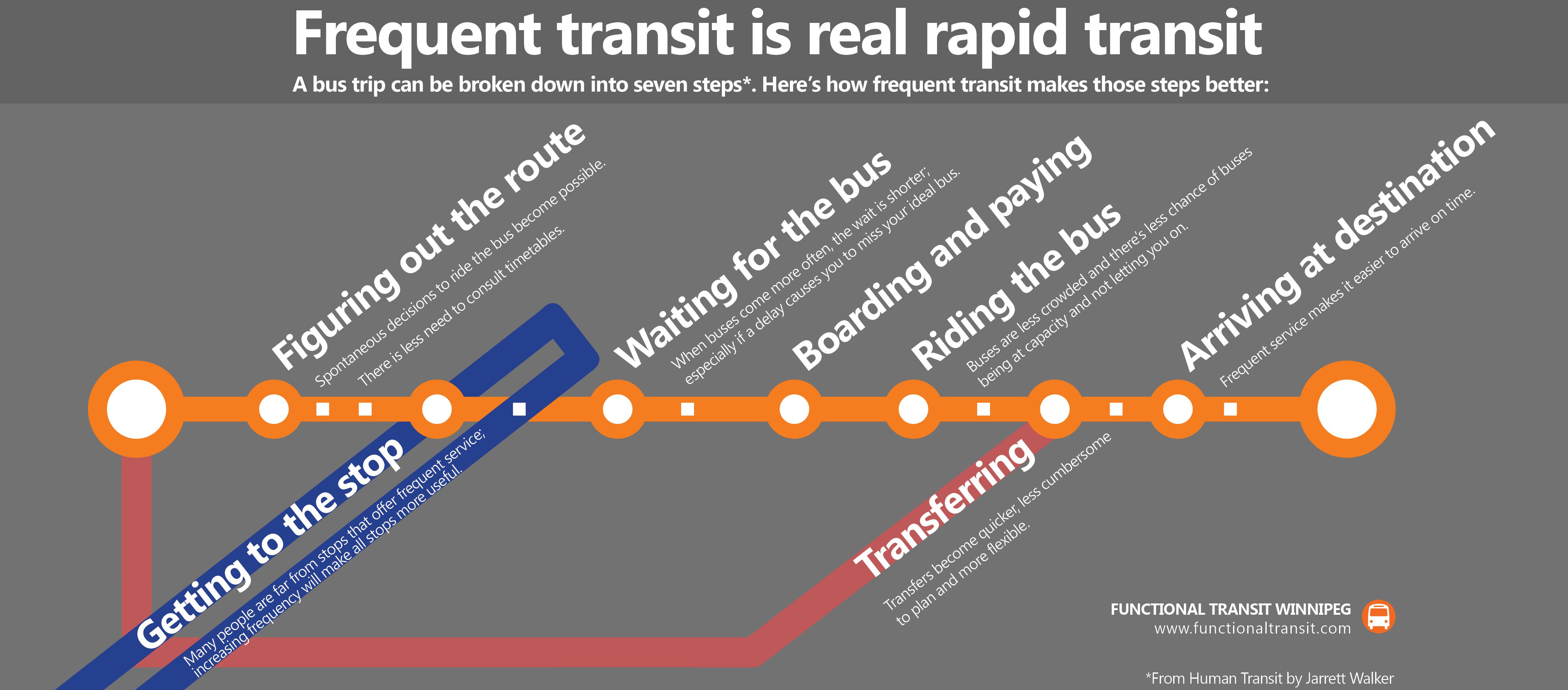 Transit infographic
